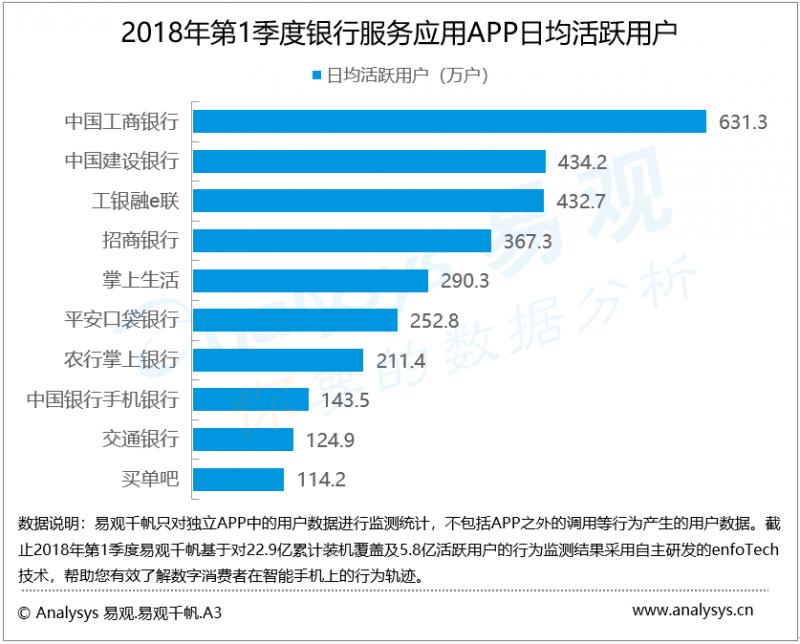 2018年第1季度银行服务应用APP日均活跃用户保持上涨态势,科技化、开放化趋势日益凸显