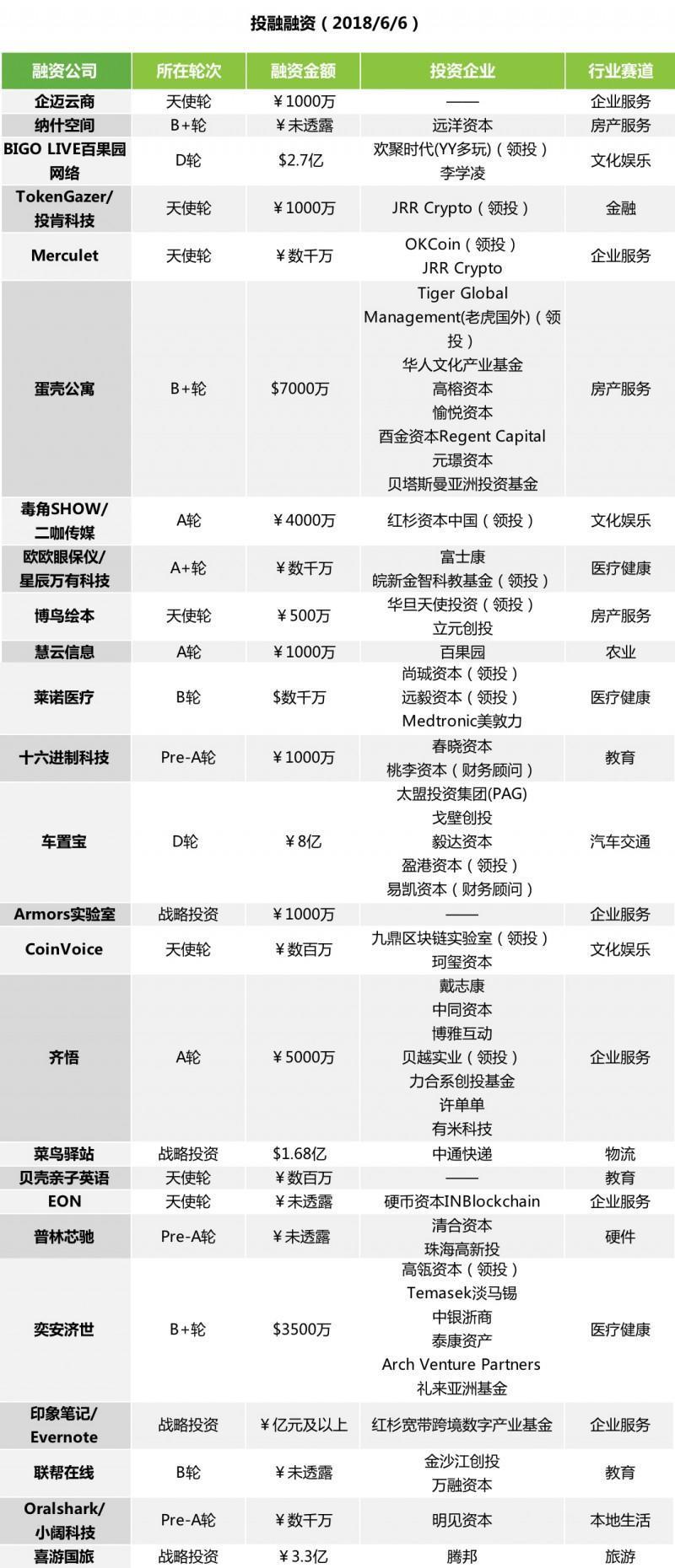 数据运营丨投融快讯 | 中通1.68亿美元投资菜鸟驿站 车置宝完成8亿元人民币D轮融资