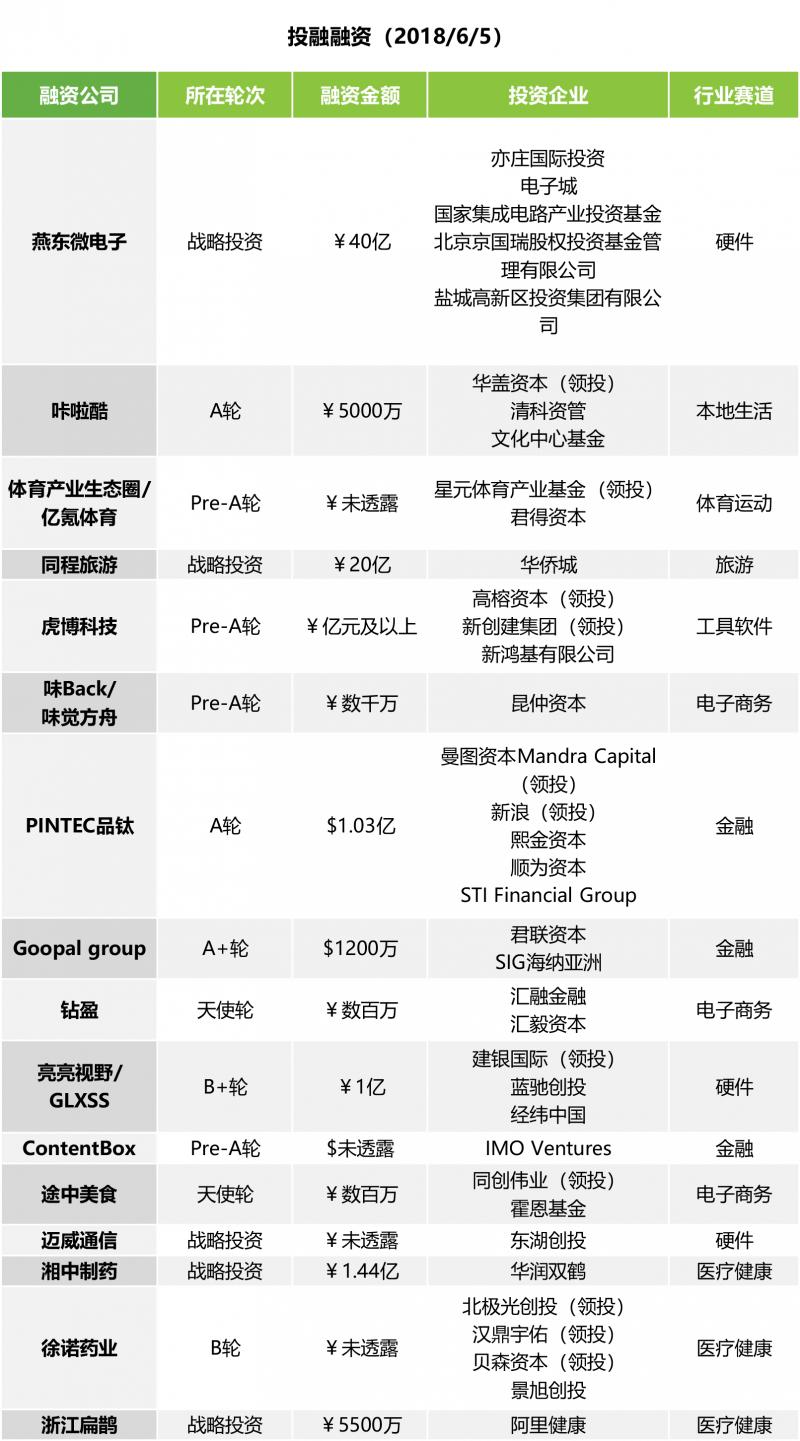 数据运营丨投融快讯   同程旅游获华侨城20亿元投资 虎博科技完成过亿元人民币Pre-A轮融资