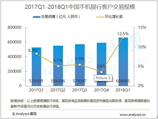 2018年第1季度中国手机银行客户交易规模为66.89万亿元,加强手机银行APP迭代升级