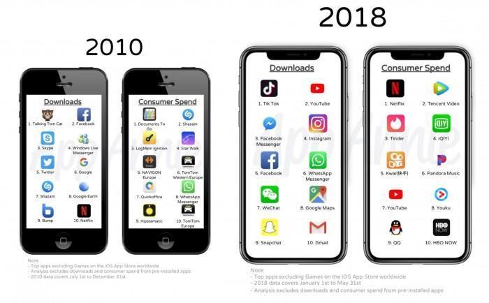 十年来App Store 最好玩、最好用的 app 全在这