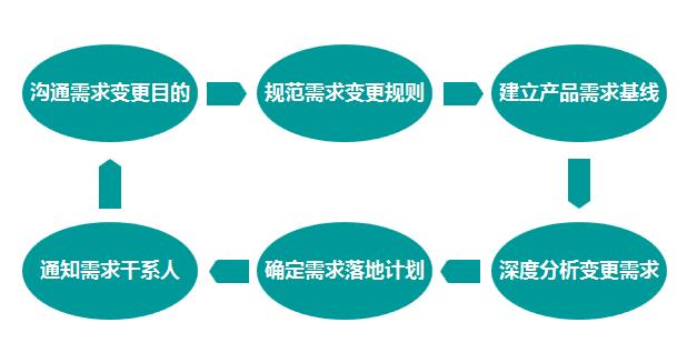 四,需求变更控制 随着时间的推移,产品设计,研发成员对所处行业,竞品
