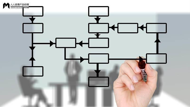 6个方面详细阐述,产品量产之路