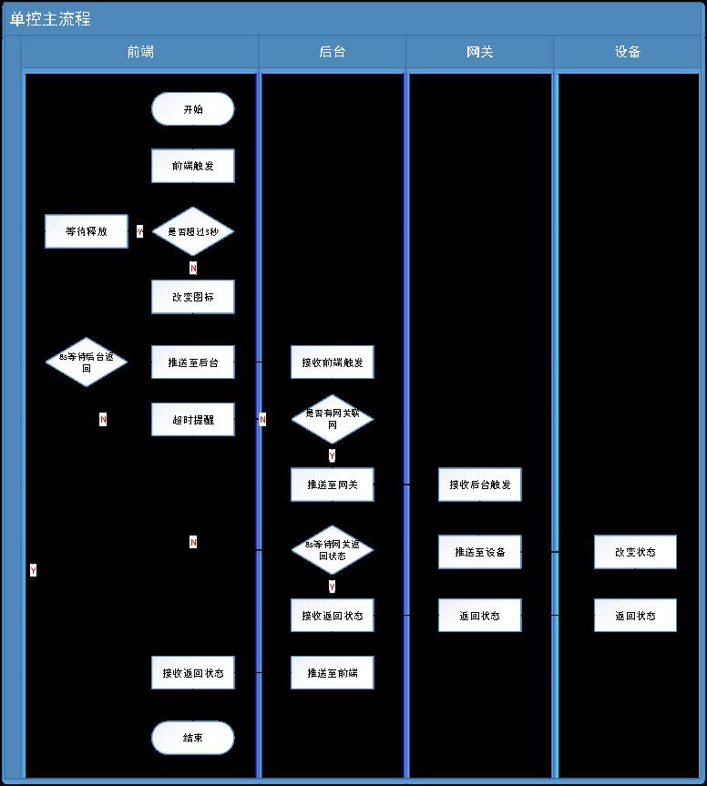 PRD:米家需求文档V1.0