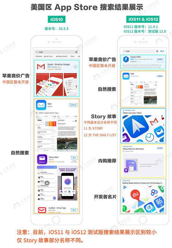 iOS 12 即将到来,苹果搜索结果展示一变再变,ASO 真的可以不用做了吗?