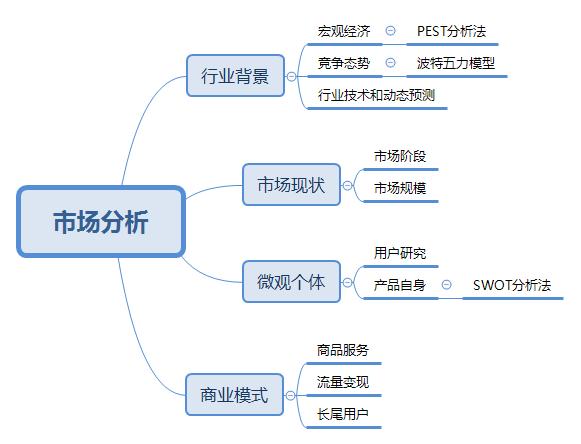 如何进行市场分析?全面解析产品经理市场分析方法论