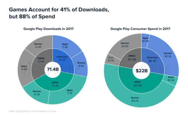 Google Play推出10周年 应用下载量是苹果的两倍多