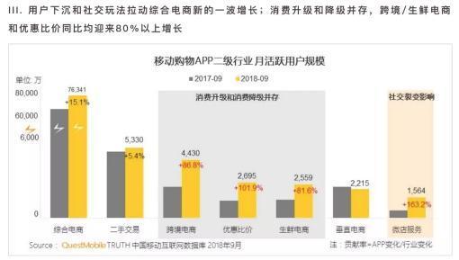 中国移动互联网实力价值榜发布 贝店位居移动购物类APP增速第