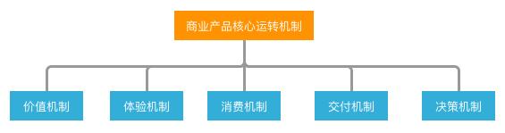 产品人的商业思维建立:商业产品的5大核心运转机制