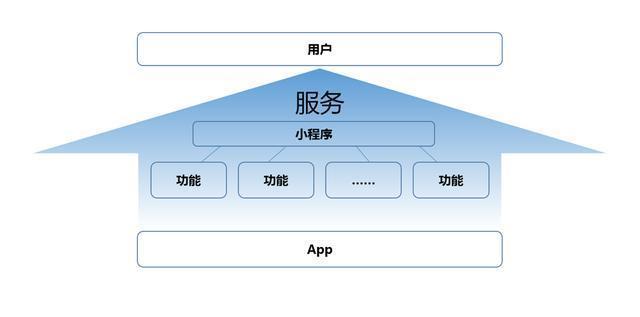 百度智能小程序開源聯盟成立,小程序成為腰部App標配