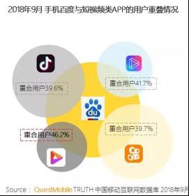百度好看视频有何底气成为Q3中国增长最快App?