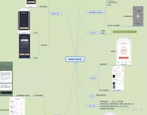 增长黑客 | 微信读书用户裂变之路