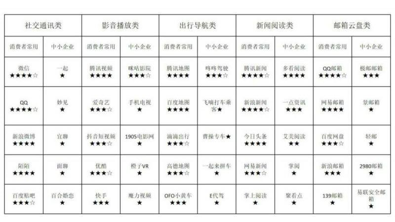 中消協發布100款App隱私政策測評 微信QQ等評分位居前列