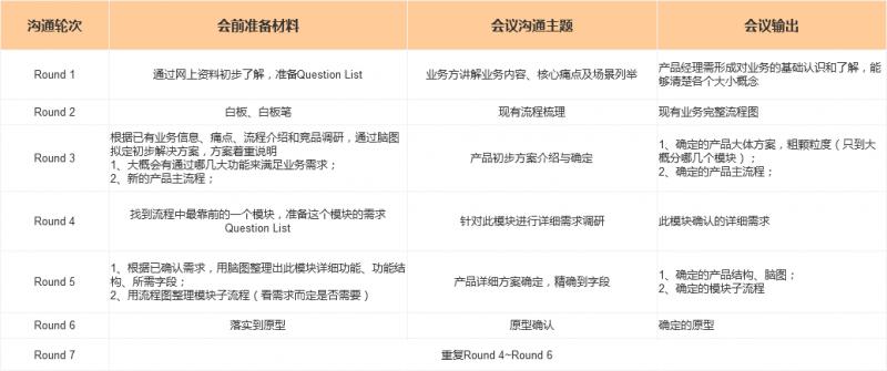 后台产品设计系列:高效沟通(六)