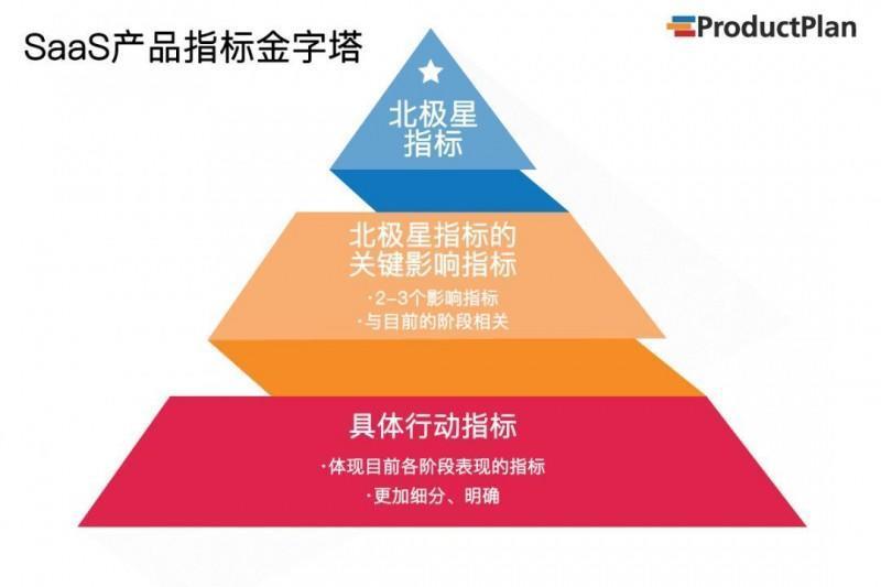 优秀的产品经理该怎么评判产品指标?
