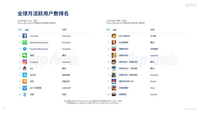App Annie月活榜單:連尚網絡再度位居全球互聯網公司四強