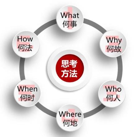 做好需求分析需要注意这几个关键点