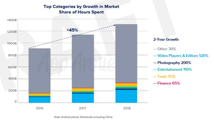 去年中國App下載量占全球50% 開支占40%