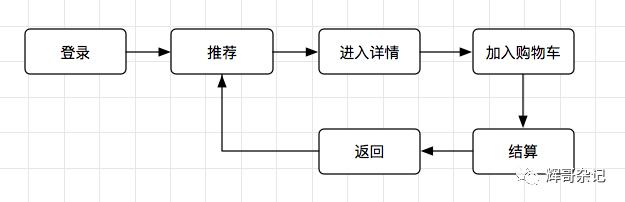 方法论:后台产品经理的能力模型(2)