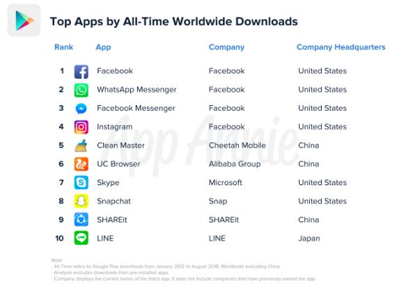 继小米OPPO等手机品牌之后 抖音、UC等这些中国APP正俘获印度用户