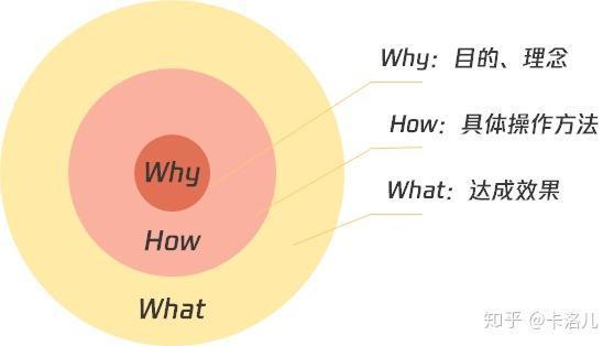 复盘:产品经理晋级答辩该注意哪些点?