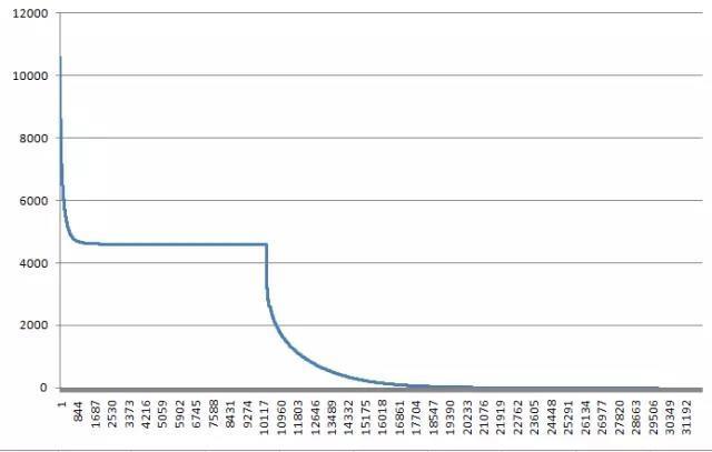 ASO重磅干货|ASO优化的核心问题