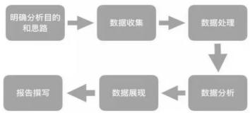 一套正确且高效的数据分析体系,该如何搭建?