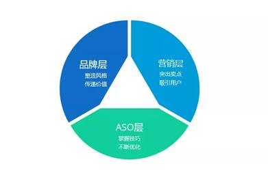 如何不花钱做ASO优化,获得30%以上的新增