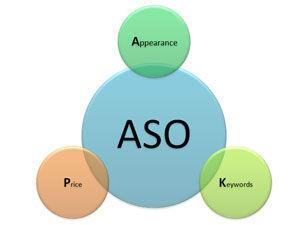 ASO优化丨6大安卓市场排名优化分析