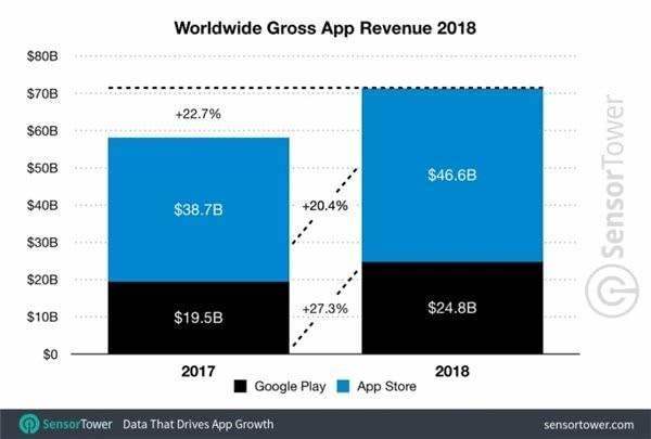 苹果败诉或致App Store迎剧变,安卓商店会因此有新变化吗?