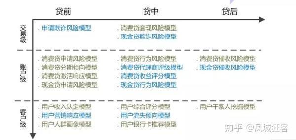 风控策略产品经理:金融风控的业务规则、策略模型(认知)