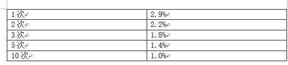 常见的A/B测试误区分析:重复检验显著性