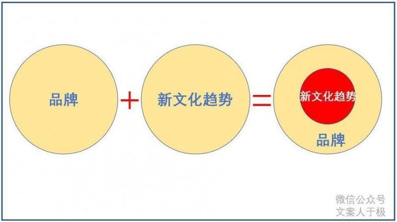 案例分析:文案的第3种成功之道