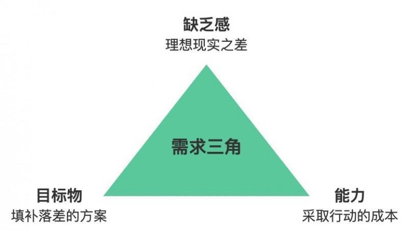 会员分销式社交电商发展深层逻辑:社群网络效应与人货场效率创新