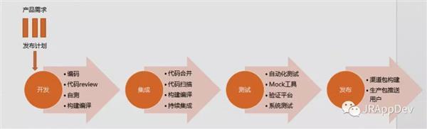 """京东金融APP大数据基石 """"移动APP?#20013;?#20132;付模块"""