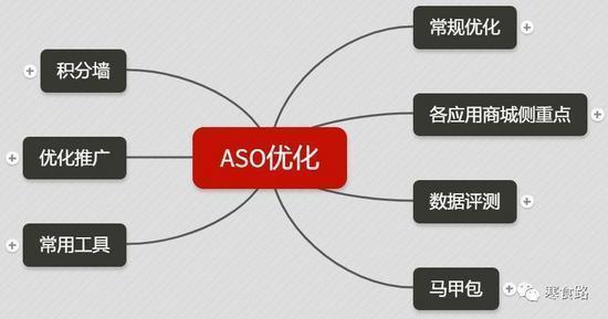 什么是ASO,怎么做App推广?