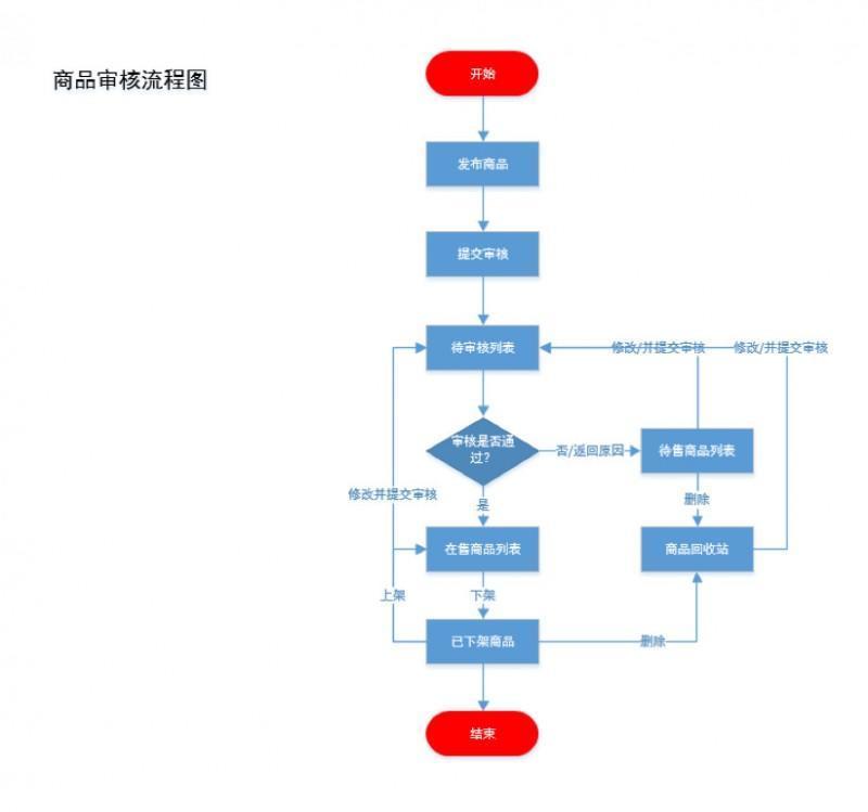 电商后台产品经理——商品中心(一)