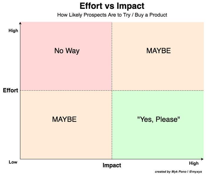 如何设计SaaS产品客户获取策略?