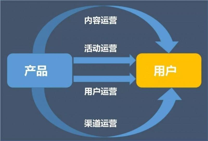 如何4步搭建一套活动运营框架,让投入产出比持续翻翻?