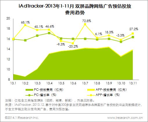 艾瑞iAdTracker:移动端APP广告成为未来新增长点 日化快消大幅侵占目前市场