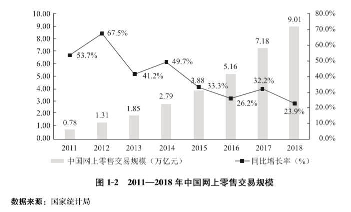 产品分析报告:拼多多的发展与崛起