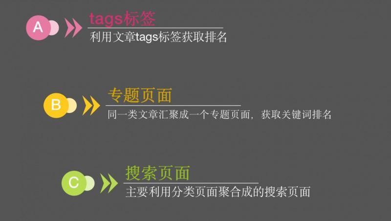 ToB内容运营:7个技巧和3个竞争对手分析方法