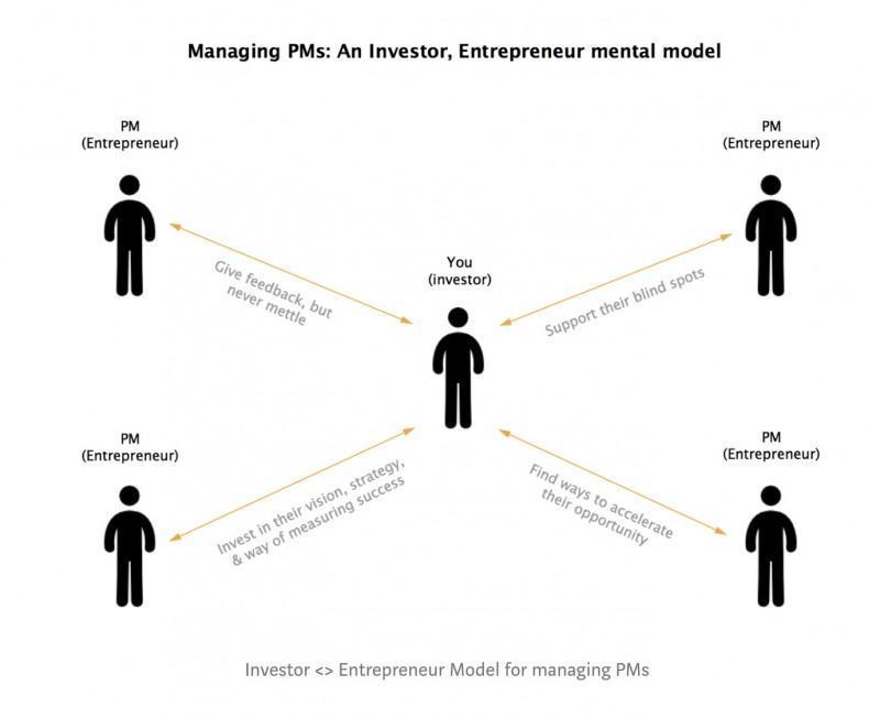 产品经理怎么培养管理能力?