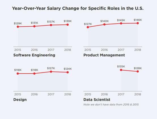 在硅谷,如何成为年薪百万的产品经理 ?