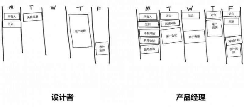 设计师转向产品经理的反思:6个意想不到的差异
