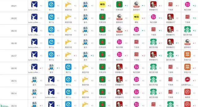 瑞幸式增长:霸榜App Store、新品迭出、无限场景
