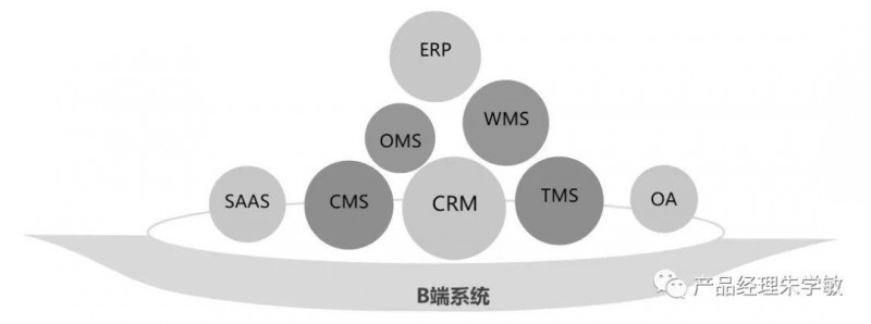 B端产品经理的方法论