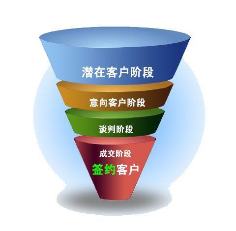 中后台产品经理的业务调研,应该调研什么?