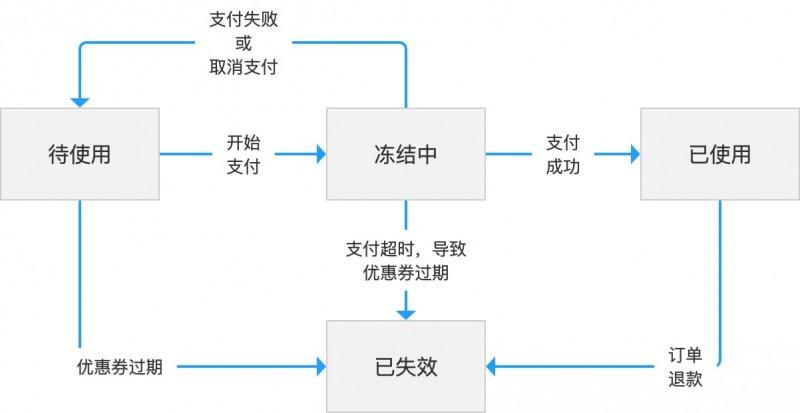 产品经理如何绘制状态流转图?