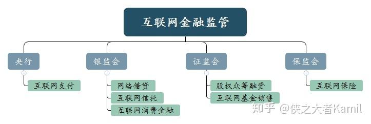 支付产品经理入门(1)行业各角色分析